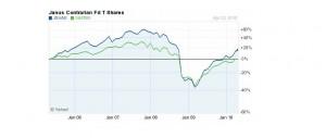 mutual fund evaluation