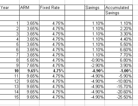 fixed or variable rate mortgage