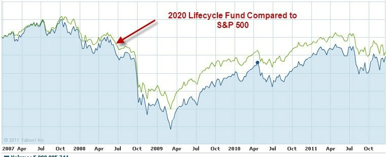 lifecycle fund