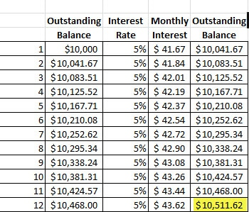difference between simple interest and compound interest