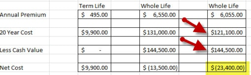 life insurance with cash value
