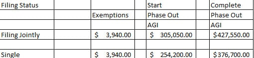 personal exemptions