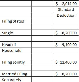 standard deductions