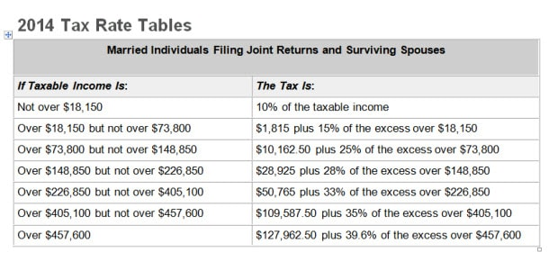 2014 Federal Tax Brackets And What They Really Mean To You Wealth Pilgrim
