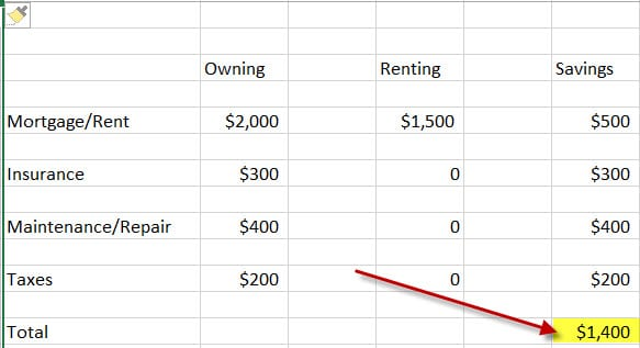 cost of owning property