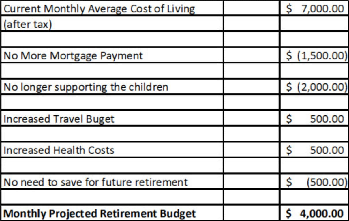 future spending
